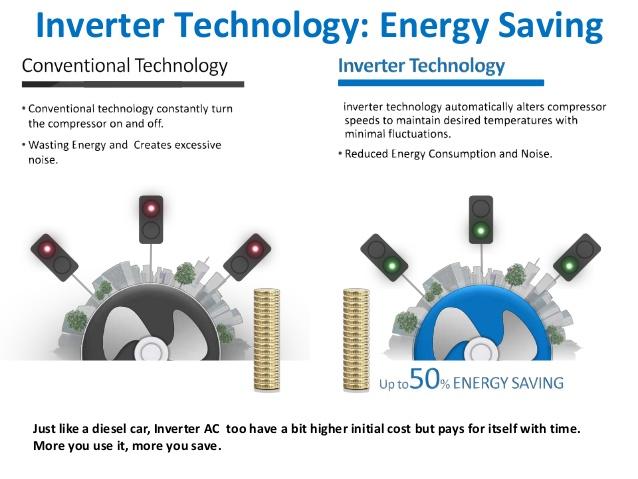inverter aircon technology energy saving. Black Bedroom Furniture Sets. Home Design Ideas