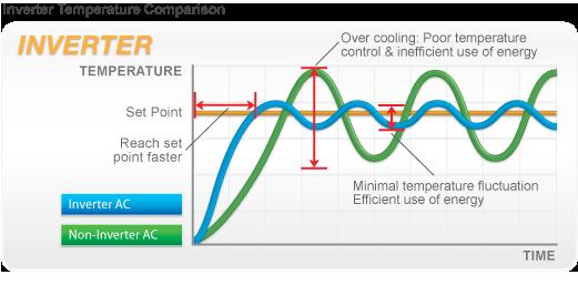 inverter aircon temperature comparison chart